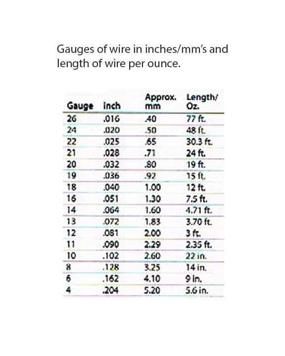 Wire Gauge Chart Nancy L T Hamiltonnancy L T Hamilton